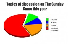 Chart of the week: the topics up for discussion on The Sunday Game
