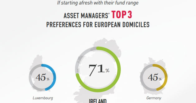 Take that Luxembourg. Ireland now 'European domicile of choice' for investment funds…