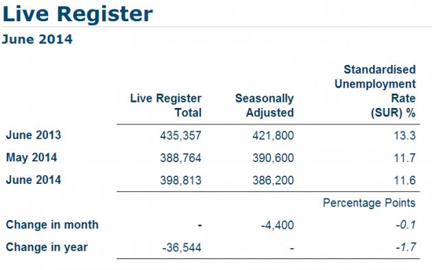cso register