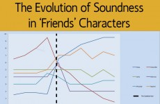 This highly scientific graph examines the soundness of Friends characters and it's brilliant