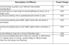 Are you a cyclist? Here are the 7 offences you can get fined €40 for