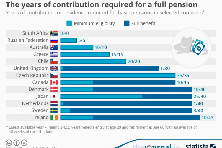 Pensions · TheJournal.ie