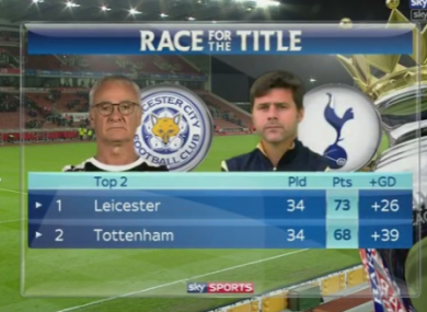Spurs are now just five points behind Leicester in the title race.